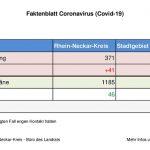 "25.03.2020  – das aktuelle ""Faktenblatt"" des Rhein-Neckar-Kreis zum Coronavirus …"