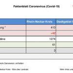 "26.03.2020  – das aktuelle ""Faktenblatt"" des Rhein-Neckar-Kreis zum Coronavirus …"