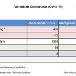 """28.03.2020 – das """"normale tägliche"""" Faktenblatt des Rhein-Neckar-Kreis"""