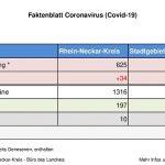 01.04.2020 – das Faktenblatt des Rhein-Neckar-Kreis – erweitert …