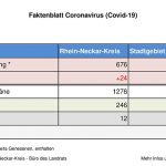 3. April 2020 – das Faktenblatt des Rhein-Neckar-Kreis – erweitert …