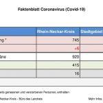 8. April 2020 – das aktuelle Faktenblatt des Rhein-Neckar-Kreis – erweitert …