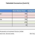10. April 2020 – das aktuelle Faktenblatt des Rhein-Neckar-Kreis – erweitert …