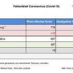 11. April 2020 – das aktuelle Faktenblatt des Rhein-Neckar-Kreis – reduziert