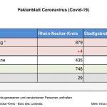 29. April 2020 – das aktuelle Faktenblatt des Rhein-Neckar-Kreis …