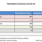 30. April 2020 – das aktuelle Faktenblatt des Rhein-Neckar-Kreis …
