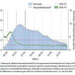 Zahl der Infizierten im Land steigt leicht auf 31.589 /davon 22.241 genesen …