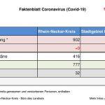 5. Mai 2020 – das aktuelle Faktenblatt des Rhein-Neckar-Kreis …
