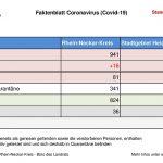 14. Mai 2020 – das aktuelle Faktenblatt des Rhein-Neckar-Kreis …