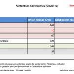18. Mai 2020 – das aktuelle Faktenblatt des Rhein-Neckar-Kreis …