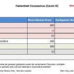 20. Mai 2020 – das aktuelle Faktenblatt des Rhein-Neckar-Kreis …