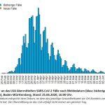 Infiziert 35.486 /Davon 33.223 genesen / Repro bei 1,38 /7-Tage-Inzidenz bei 1,8