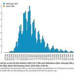 Infiziert 35.243 /Davon 32.986 genesen / Repro bei 0,97/7-Tage-Inzidenz bei 1,3