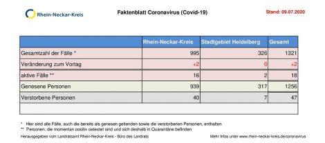 9. Juli 2020 – aktuelles Faktenblatt des Rhein-Neckar-Kreis