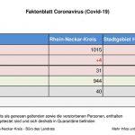 16. Juli 2020 – aktuelles Faktenblatt des Rhein-Neckar-Kreis