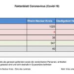 20. Juli 2020 – aktuelles Faktenblatt des Rhein-Neckar-Kreis & Wochenende