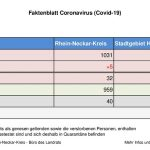 22. Juli 2020 – aktuelles Faktenblatt des Rhein-Neckar-Kreis