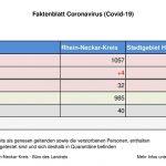30. Juli 2020 – aktuelles Faktenblatt des Rhein-Neckar-Kreis