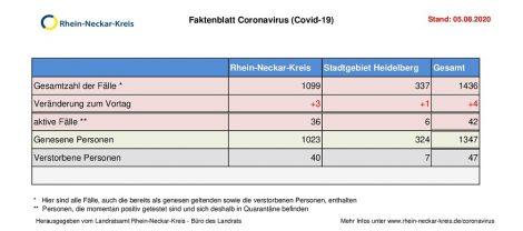5. August 2020 – aktuelles Faktenblatt des Rhein-Neckar-Kreis