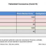 7. September 2020 – aktuelles Faktenblatt des Rhein-Neckar-Kreis