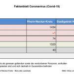 9. September 2020 – aktuelles Faktenblatt des Rhein-Neckar-Kreis