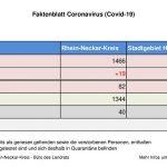 11. September 2020 – aktuelles Faktenblatt des Rhein-Neckar-Kreis