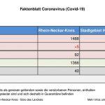 14. September 2020 – aktuelles Faktenblatt des Rhein-Neckar-Kreis mit Wochenende