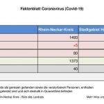 15. September 2020 – aktuelles Faktenblatt des Rhein-Neckar-Kreis