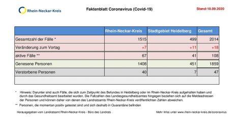 18. September 2020 – aktuelles Faktenblatt des Rhein-Neckar-Kreis