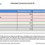 2. Oktober 2020 – aktuelles Faktenblatt des Rhein-Neckar-Kreis