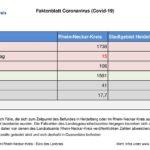 8. Oktober 2020 – aktuelles Faktenblatt des Rhein-Neckar-Kreis