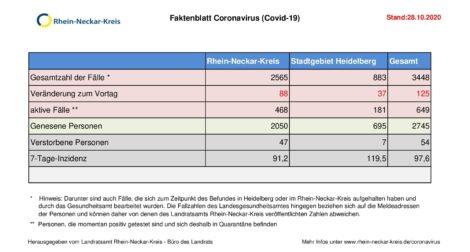 28. Oktober 2020 – aktuelles Faktenblatt des Rhein-Neckar-Kreis