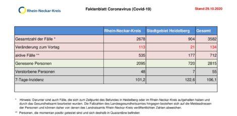 29. Oktober 2020 – aktuelles Faktenblatt des Rhein-Neckar-Kreis