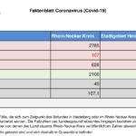 30. Oktober 2020 – aktuelles Faktenblatt des Rhein-Neckar-Kreis