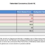 16. November 2020 – das Faktenblatt des Rhein-Neckar-Kreis