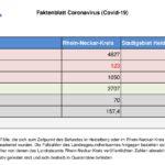 17. November 2020 – das Faktenblatt des Rhein-Neckar-Kreis