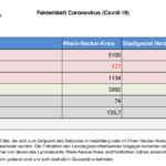 19. November 2020 – das Faktenblatt des Rhein-Neckar-Kreis