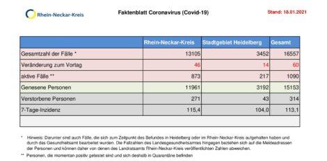 18. Januar 2021 – das Faktenblatt des Rhein-Neckar-Kreis