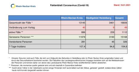 19. Januar 2021 – das Faktenblatt des Rhein-Neckar-Kreis